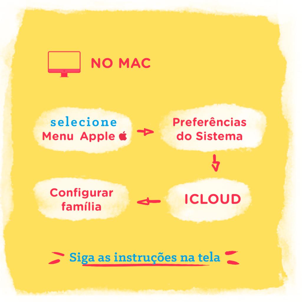 Ilustração de como utilizar o Compartilhamento Familiar no Mac